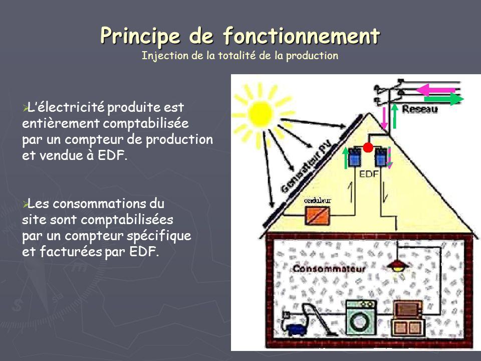 Principe de fonctionnement Principe de fonctionnement Injection de la totalité de la production Lélectricité produite est entièrement comptabilisée pa