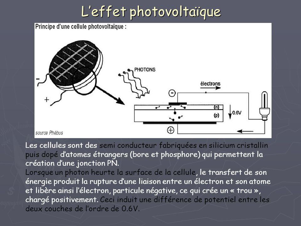 Leffet photovoltaïque Les cellules sont des semi conducteur fabriquées en silicium cristallin puis dopé datomes étrangers (bore et phosphore) qui perm