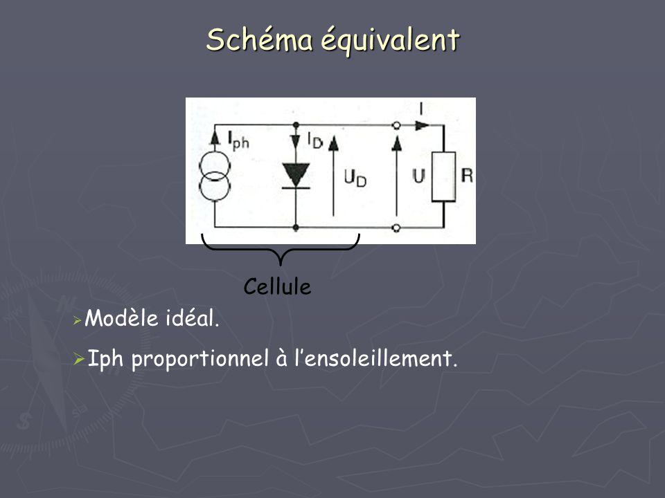 Rendement des cellules, des modules et du système Cellule: η 20% Module: Le rendement des modules se calcul par rapport à la surface totale des modules donc inférieur à celui dune cellule du fait des espaces inutiles entre les cellules.