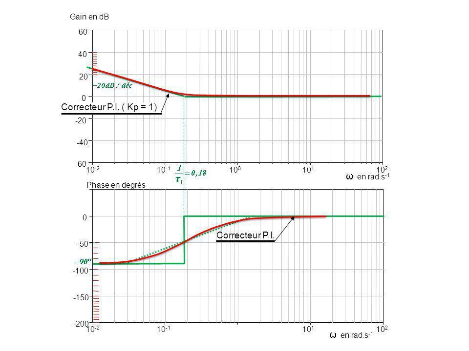 10 -2 -60 -40 -20 0 20 40 Gain en dB 60 en rad.s -1 -200 -150 -100 -50 0 Phase en degrés 10 2 10 -1 10 1 10 0 10 -2 10 2 10 -1 10 1 en rad.s -1 Correcteur P.I.