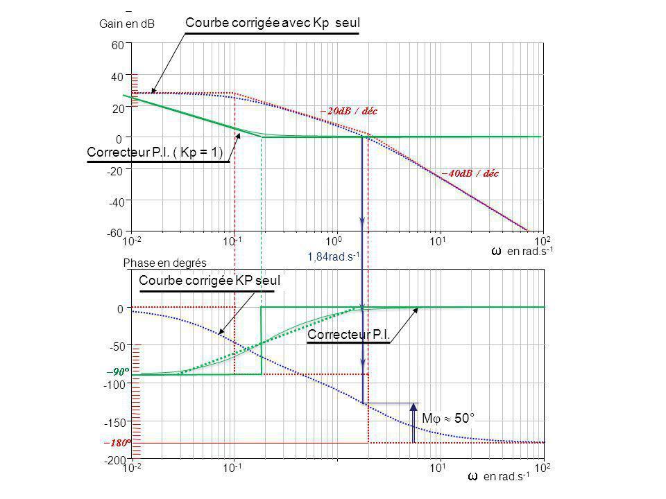 10 -2 -60 -40 -20 0 20 40 Gain en dB 60 en rad.s -1 -200 -150 -100 -50 0 Phase en degrés 10 2 10 -1 10 1 10 0 10 -2 10 2 10 -1 10 1 1,84rad.s -1 en rad.s -1 M 50° Courbe corrigée avec Kp seul Courbe corrigée KP seul Correcteur P.I.