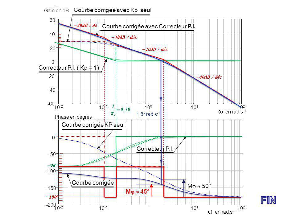 10 -2 -60 -40 -20 0 20 40 Gain en dB 60 en rad.s -1 -200 -150 -100 -50 0 Phase en degrés 10 2 10 -1 10 1 10 0 10 -2 10 2 10 -1 10 1 1,84rad.s -1 en ra