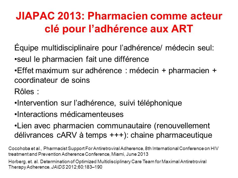 JIAPAC 2013: Pharmacien comme acteur clé pour ladhérence aux ART Équipe multidisciplinaire pour ladhérence/ médecin seul: seul le pharmacien fait une