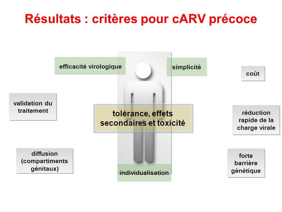 Résultats : critères pour cARV précoce diffusion (compartiments génitaux) forte barrière génétique validation du traitement réduction rapide de la cha
