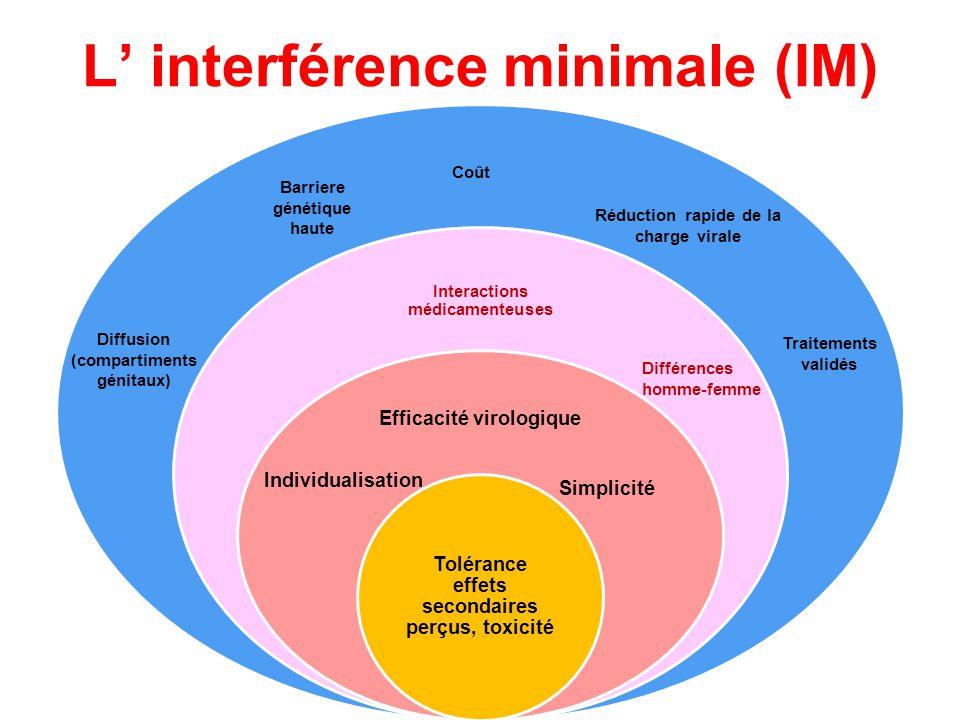 L interférence minimale (IM) Interactions médicamenteuses Efficacité virologique Tolérance effets secondaires perçus, toxicité Diffusion (compartiment