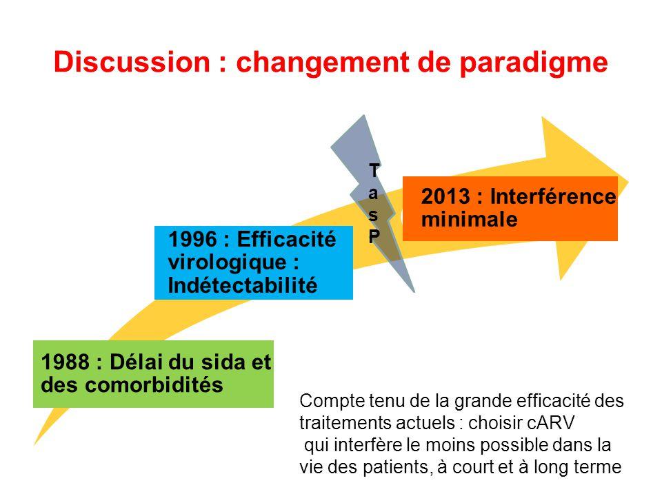 Discussion : changement de paradigme 1988 : Délai du sida et des comorbidités 1996 : Efficacité virologique : Indétectabilité 2013 : Interférence mini
