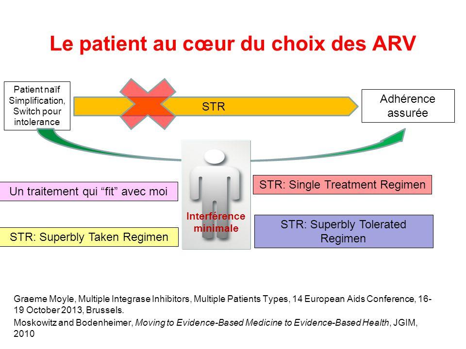 Le patient au cœur du choix des ARV Graeme Moyle, Multiple Integrase Inhibitors, Multiple Patients Types, 14 European Aids Conference, 16- 19 October