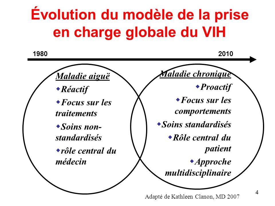 4 Évolution du modèle de la prise en charge globale du VIH Maladie aiguë Réactif Focus sur les traitements Soins non- standardisés rôle central du méd