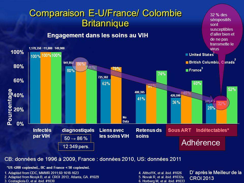 D après le Meilleur de la CROI 2013 Comparaison E-U/France/ Colombie Britannique Pourcentage Infectés par VIH diagnostiquésLiens avec les soins VIH Re