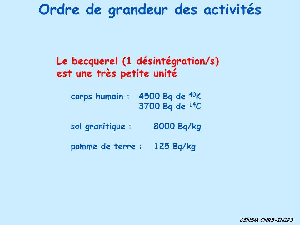 Ordre de grandeur des activités Le becquerel (1 désintégration/s) est une très petite unité corps humain : 4500 Bq de 40 K 3700 Bq de 14 C sol granitique : 8000 Bq/kg pomme de terre : 125 Bq/kg CSNSM CNRS-IN2P3