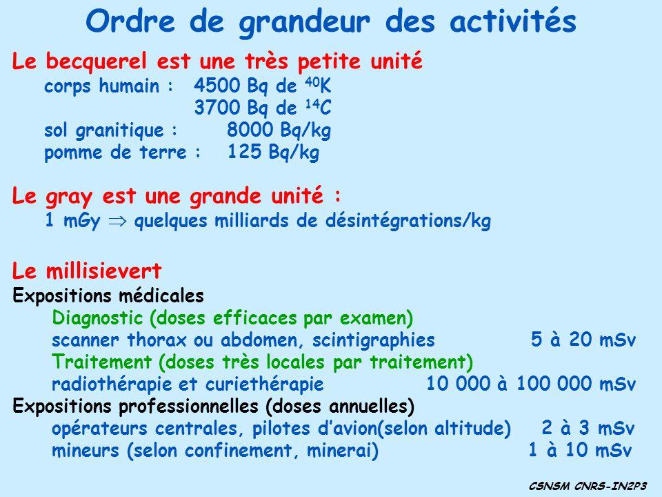 Contamination La pollution dun milieu par une substance radioactive constitue une contamination.