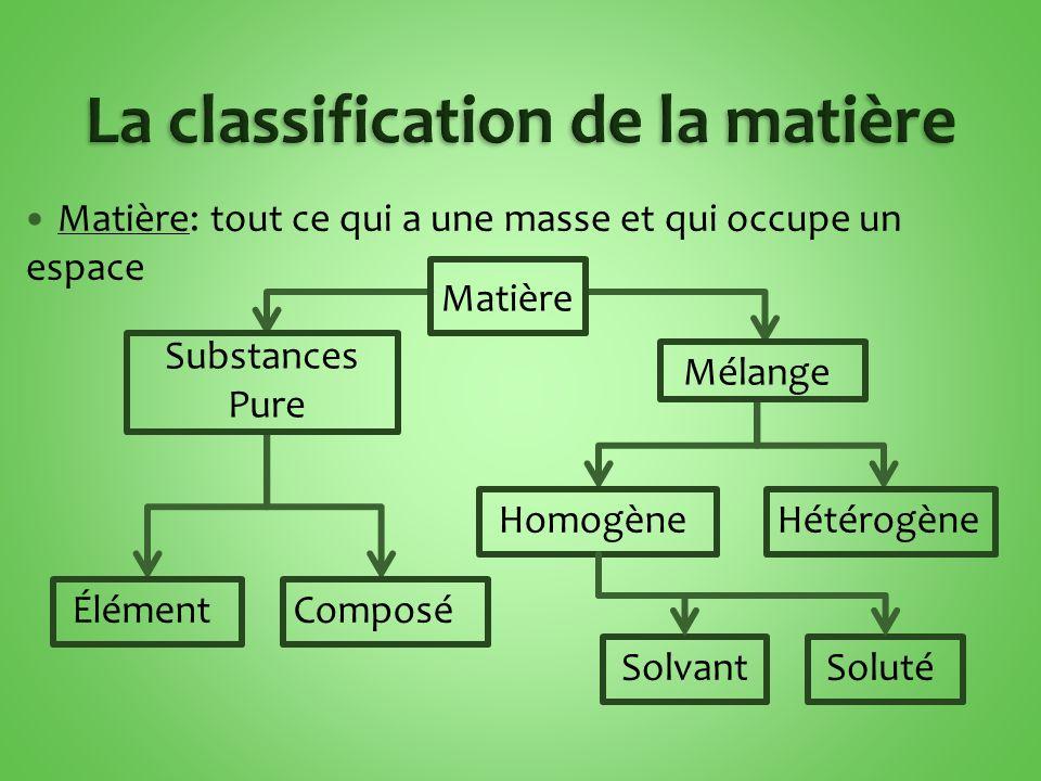 Matière: tout ce qui a une masse et qui occupe un espace Matière Substances Pure Mélange ÉlémentComposé HomogèneHétérogène SolvantSoluté