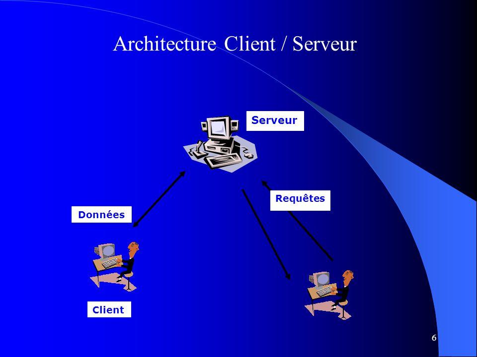 6 Architecture Client / Serveur Requêtes Serveur Données Client