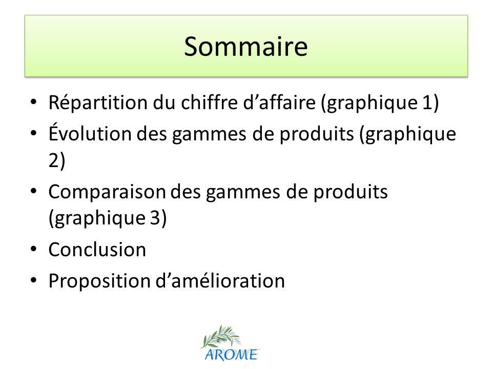 Sommaire Répartition du chiffre daffaire (graphique 1) Évolution des gammes de produits (graphique 2) Comparaison des gammes de produits (graphique 3)
