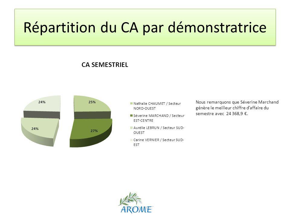 Répartition du CA par démonstratrice Nous remarquons que Séverine Marchand génère le meilleur chiffre daffaire du semestre avec 24 368,9.