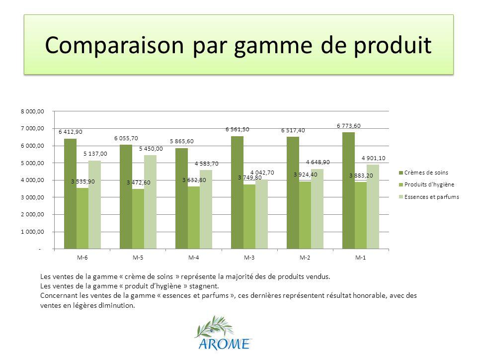 Comparaison par gamme de produit Les ventes de la gamme « crème de soins » représente la majorité des de produits vendus. Les ventes de la gamme « pro