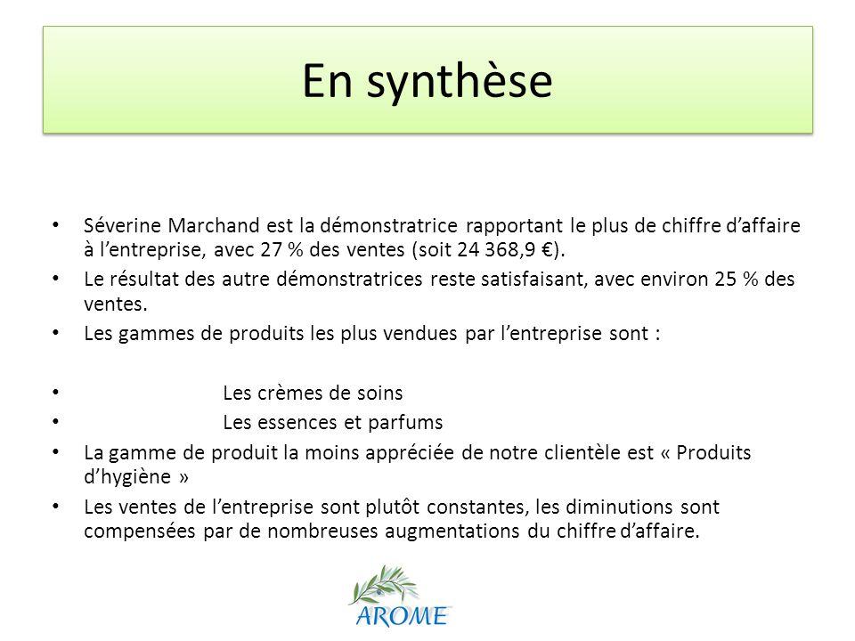 En synthèse Séverine Marchand est la démonstratrice rapportant le plus de chiffre daffaire à lentreprise, avec 27 % des ventes (soit 24 368,9 ). Le ré