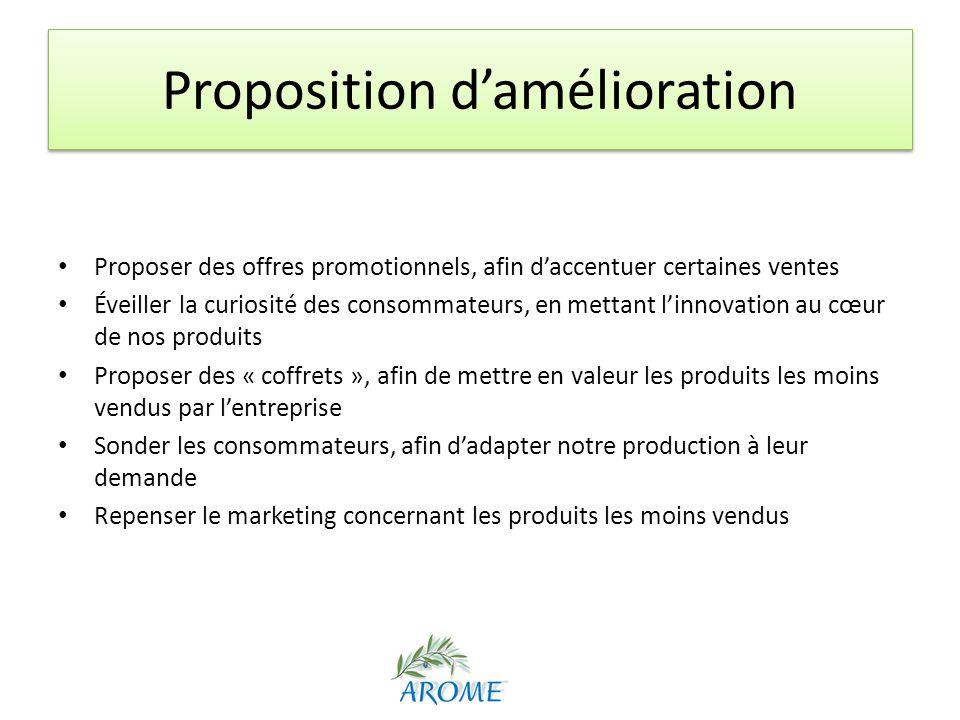 Proposition damélioration Proposer des offres promotionnels, afin daccentuer certaines ventes Éveiller la curiosité des consommateurs, en mettant linn