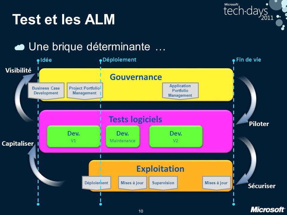 10 Test et les ALM Une brique déterminante … Tests logiciels Idée Gouvernance Dev. V1 Dev. V1 Dev. Maintenance Dev. Maintenance Dev. V2 Dev. V2 Exploi