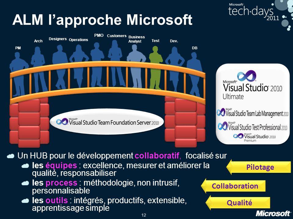 12 ALM lapproche Microsoft PMO Operations Designers Customers Business Analyst PM Arch Test Dev. DB Un HUB pour le développement collaboratif, focalis