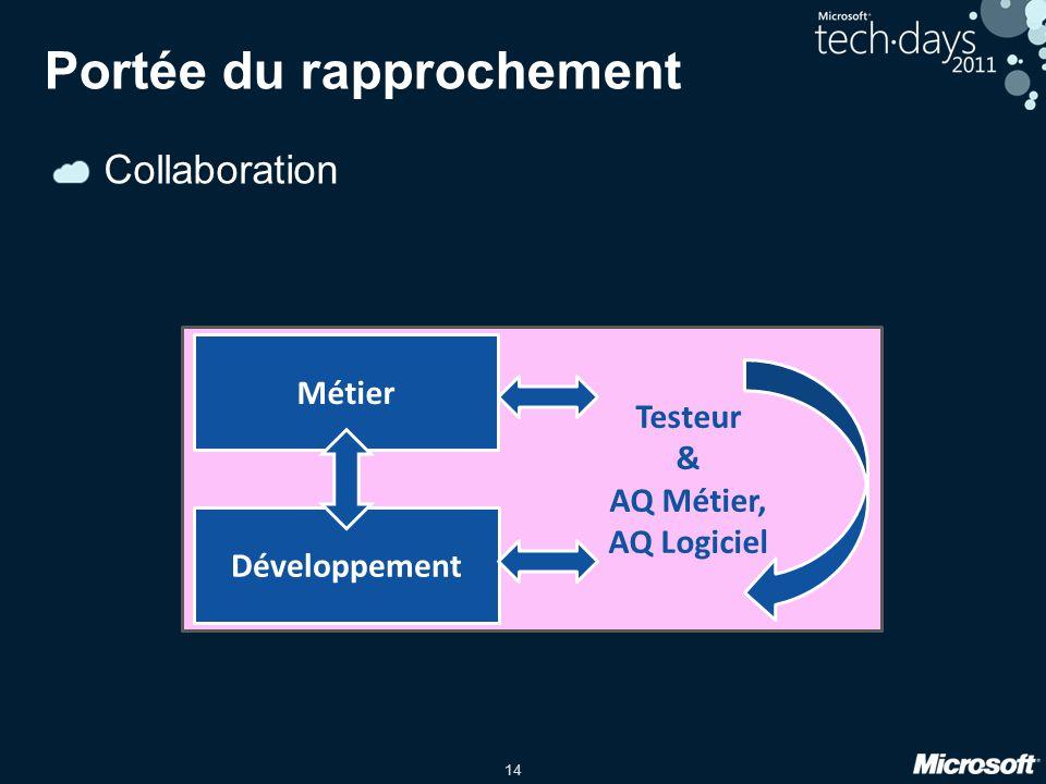 14 Collaboration AQ Métier AQ Logiciel Testeur & AQ Métier, AQ Logiciel Portée du rapprochement Métier Développement