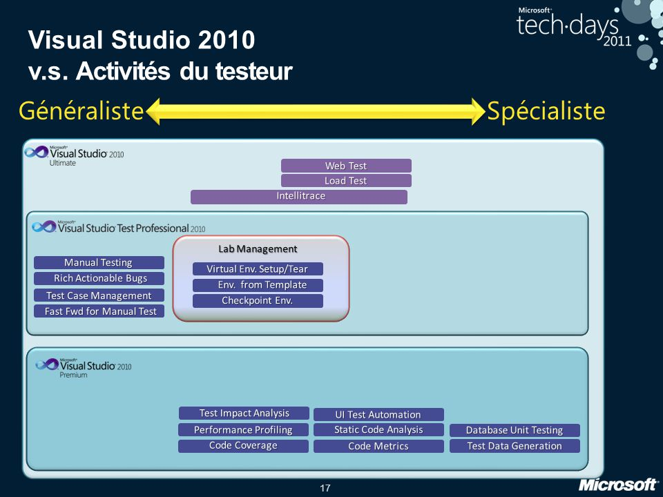 17 Web Test Load Test Intellitrace Visual Studio 2010 v.s. Activités du testeur UI Test Automation Performance Profiling Code Coverage Database Unit T