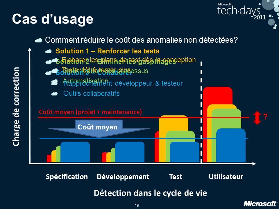 19 Solution 1 – Renforcer les tests Cas dusage SpécificationDéveloppementTestUtilisateur Détection dans le cycle de vie Charge de correction Comment r