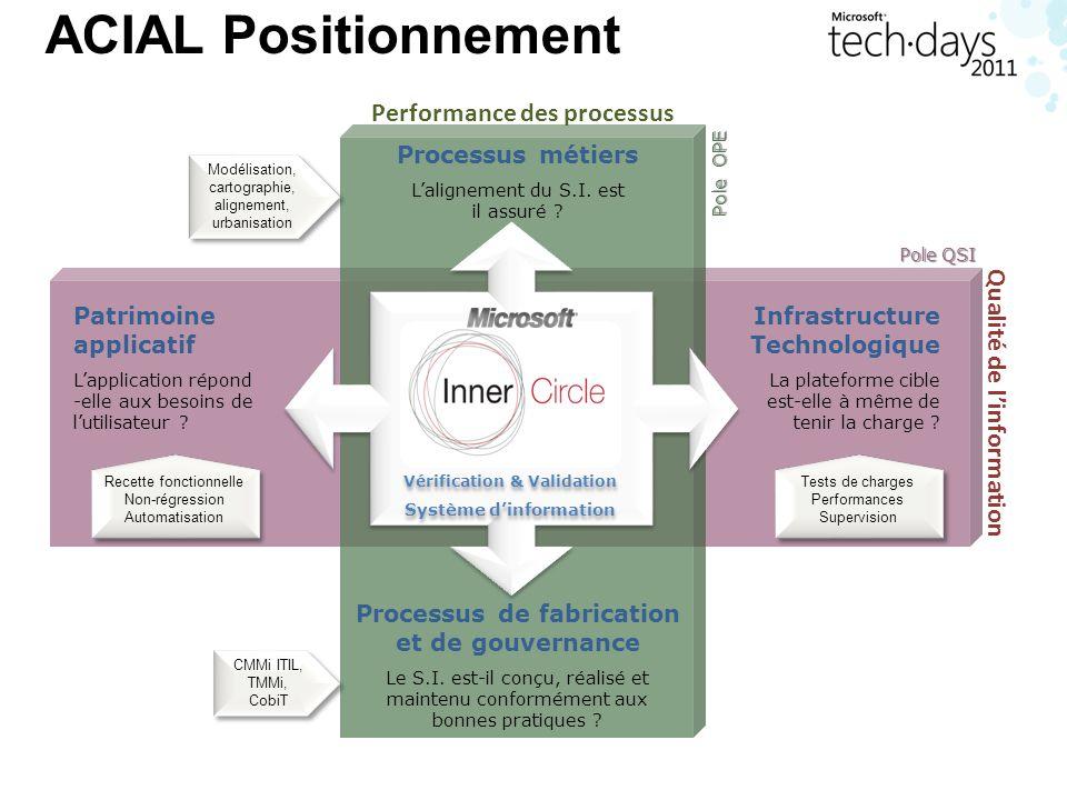 ACIAL Positionnement Patrimoine applicatif Lapplication répond -elle aux besoins de lutilisateur ? Pole QSI Infrastructure Technologique La plateforme