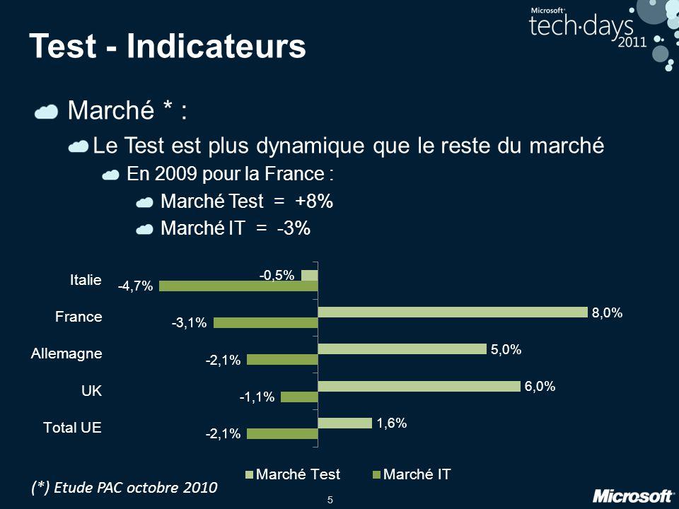 5 Test - Indicateurs Marché * : Le Test est plus dynamique que le reste du marché En 2009 pour la France : Marché Test = +8% Marché IT = -3% (*) Etude