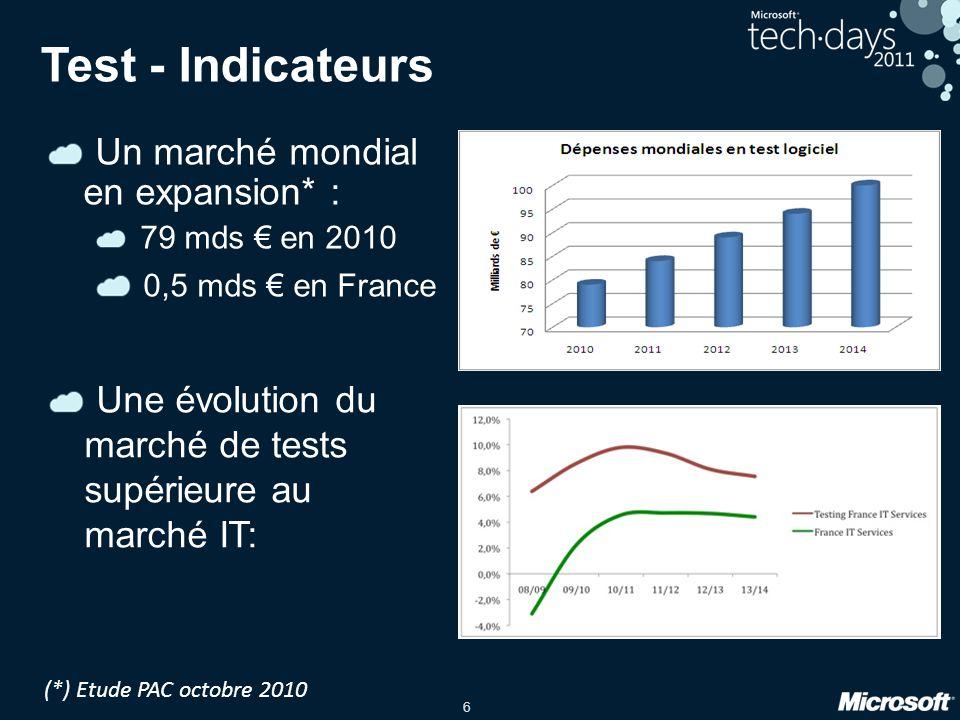 6 Test - Indicateurs Un marché mondial en expansion* : 79 mds en 2010 0,5 mds en France (*) Etude PAC octobre 2010 Une évolution du marché de tests su