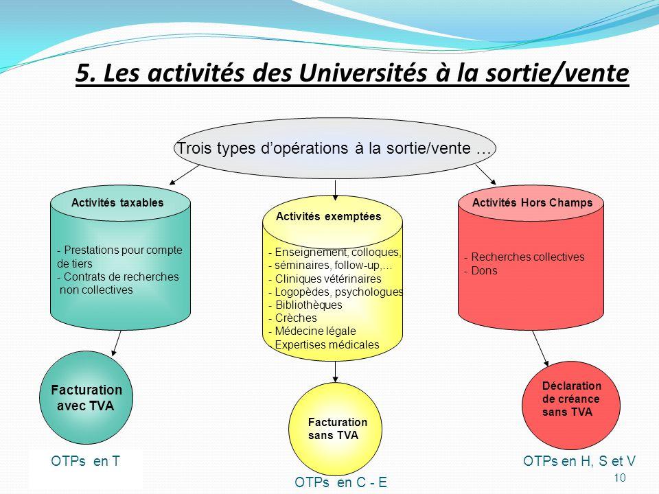 10 Trois types dopérations à la sortie/vente … - Prestations pour compte de tiers - Contrats de recherches non collectives Activités taxables - Enseig
