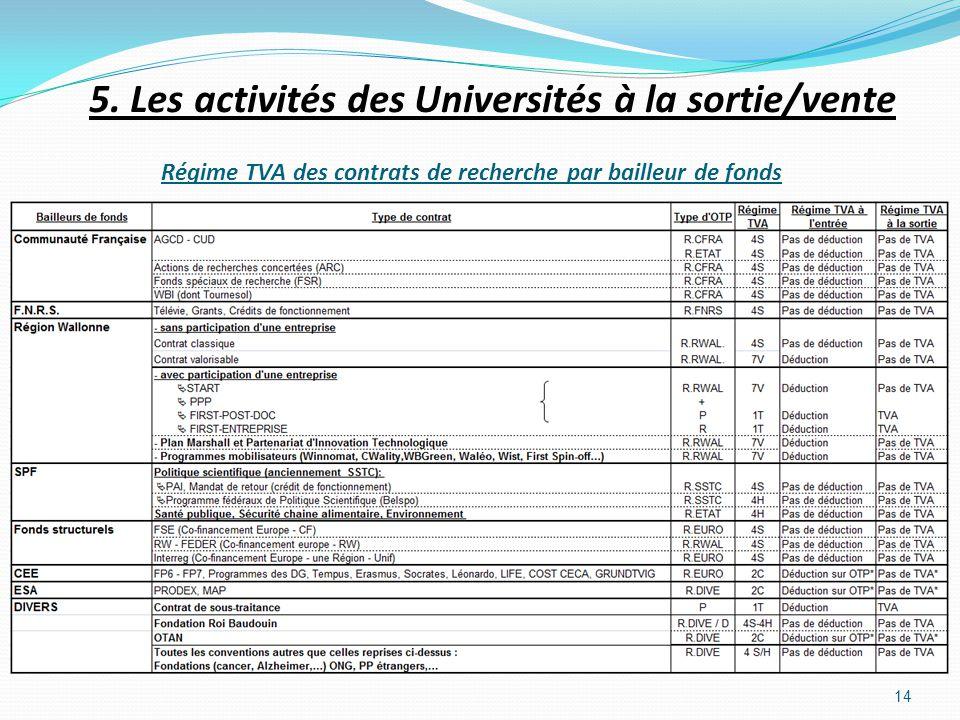 Régime TVA des contrats de recherche par bailleur de fonds 14 5. Les activités des Universités à la sortie/vente