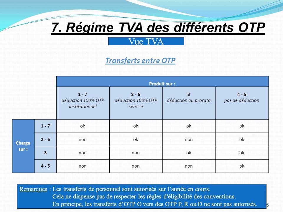 35 Vue TVA Remarques : Les transferts de personnel sont autorisés sur lannée en cours. Cela ne dispense pas de respecter les règles d'éligibilité des