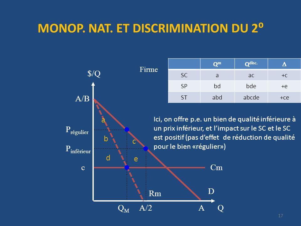 MONOP. NAT. ET DISCRIMINATION DU 2 17 Firme Q $/Q D P régulier QMQM Rm Cmc A/B AA/2 QmQm Q disc.