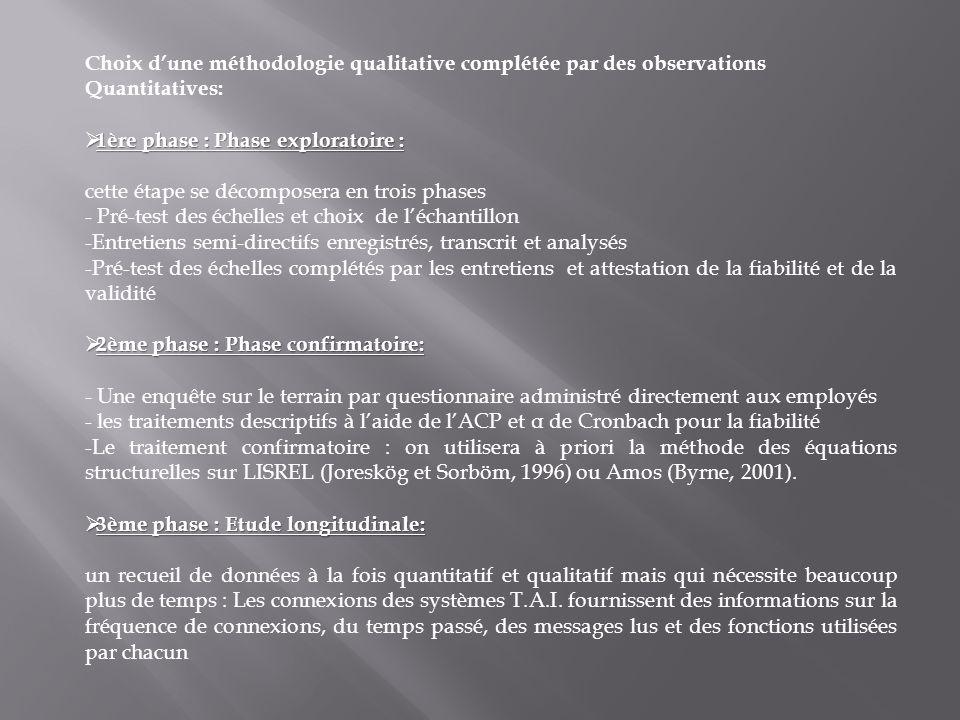 Choix dune méthodologie qualitative complétée par des observations Quantitatives: 1ère phase : Phase exploratoire : 1ère phase : Phase exploratoire :