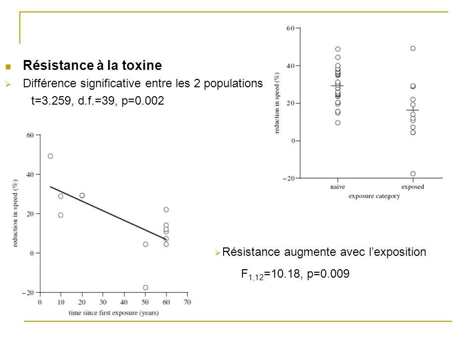 Résistance à la toxine Différence significative entre les 2 populations t=3.259, d.f.=39, p=0.002 Résistance augmente avec lexposition F 1,12 =10.18, p=0.009