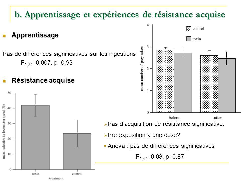 b. Apprentissage et expériences de résistance acquise Apprentissage Apprentissage Pas de différences significatives sur les ingestions F 1,27 =0.007,