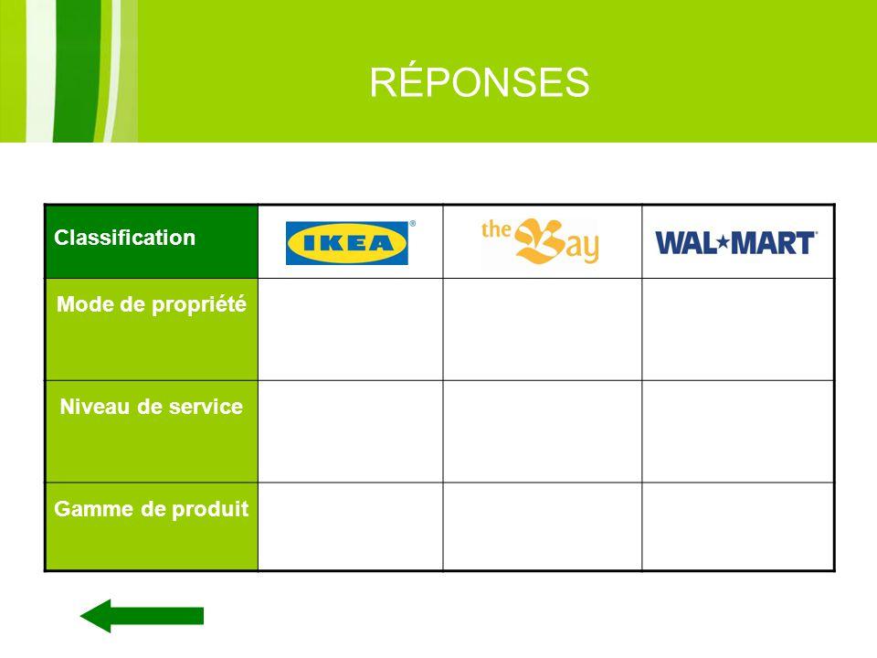 11 RÉPONSES Classification Mode de propriétéEntreprise à succursale Niveau de service Libre-serviceService limité Gamme de produit LimitéÉtendue