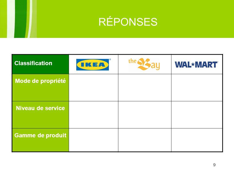 9 RÉPONSES 9 Classification Mode de propriétéEntreprise à succursale Niveau de service Libre-serviceService limité Gamme de produit LimitéÉtendue