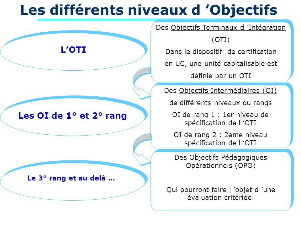 Les différents niveaux d Objectifs LOTI Des Objectifs Terminaux d Intégration (OTI) Dans le dispositif de certification en UC, une unité capitalisable