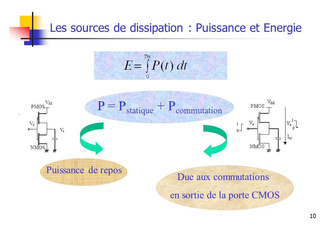 10 Les sources de dissipation : Puissance et Energie P = P statique + P commutation Puissance de repos Due aux commutations en sortie de la porte CMOS