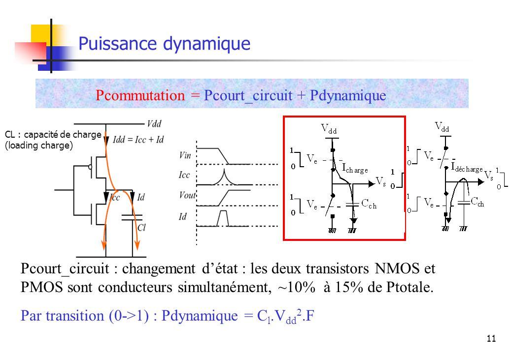 11 Puissance dynamique Pcommutation = Pcourt_circuit + Pdynamique Pcourt_circuit : changement détat : les deux transistors NMOS et PMOS sont conducteu