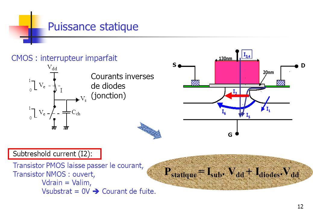 12 Puissance statique CMOS : interrupteur imparfait V dd V s V e C ch 1 0 I 1 0 V e P statique = I sub. V dd + I diodes.V dd Courants inverses de diod