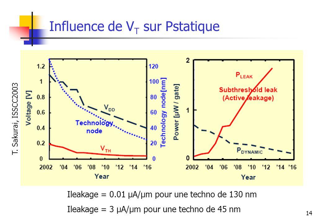 14 Influence de V T sur Pstatique T. Sakurai, ISSCC2003 Ileakage = 0.01 µA/µm pour une techno de 130 nm Ileakage = 3 µA/µm pour une techno de 45 nm