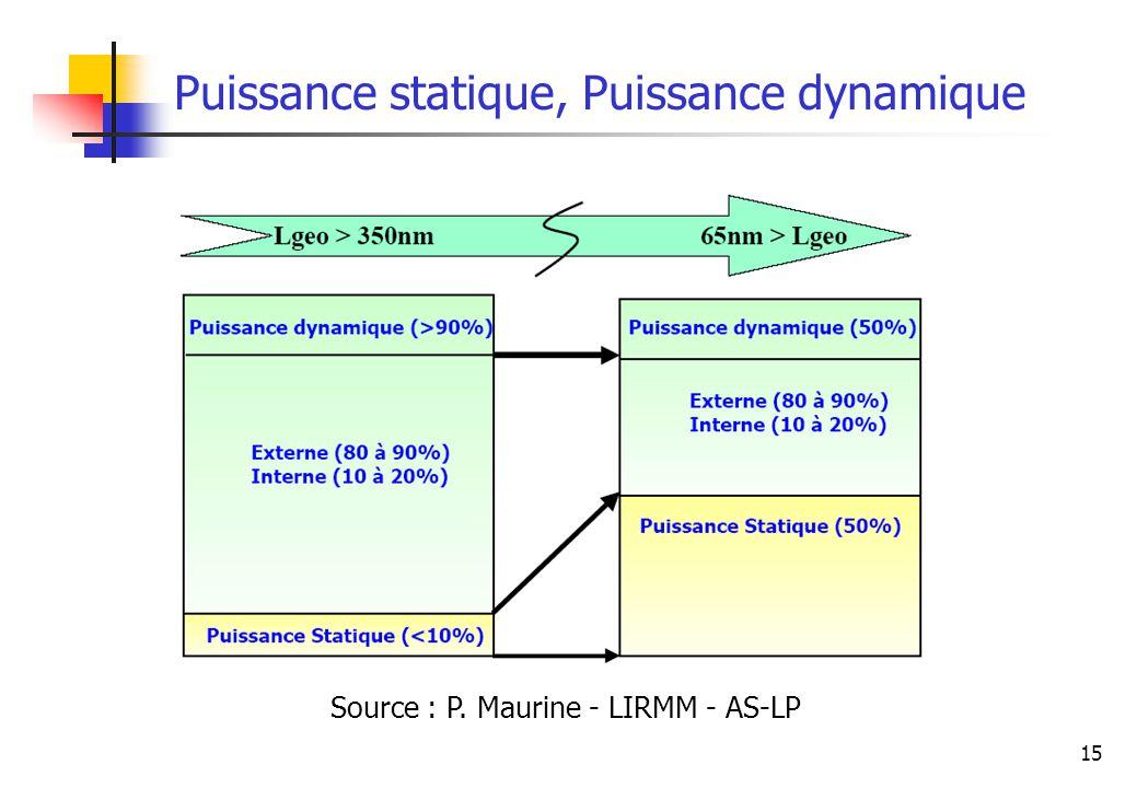 15 Puissance statique, Puissance dynamique Source : P. Maurine - LIRMM - AS-LP