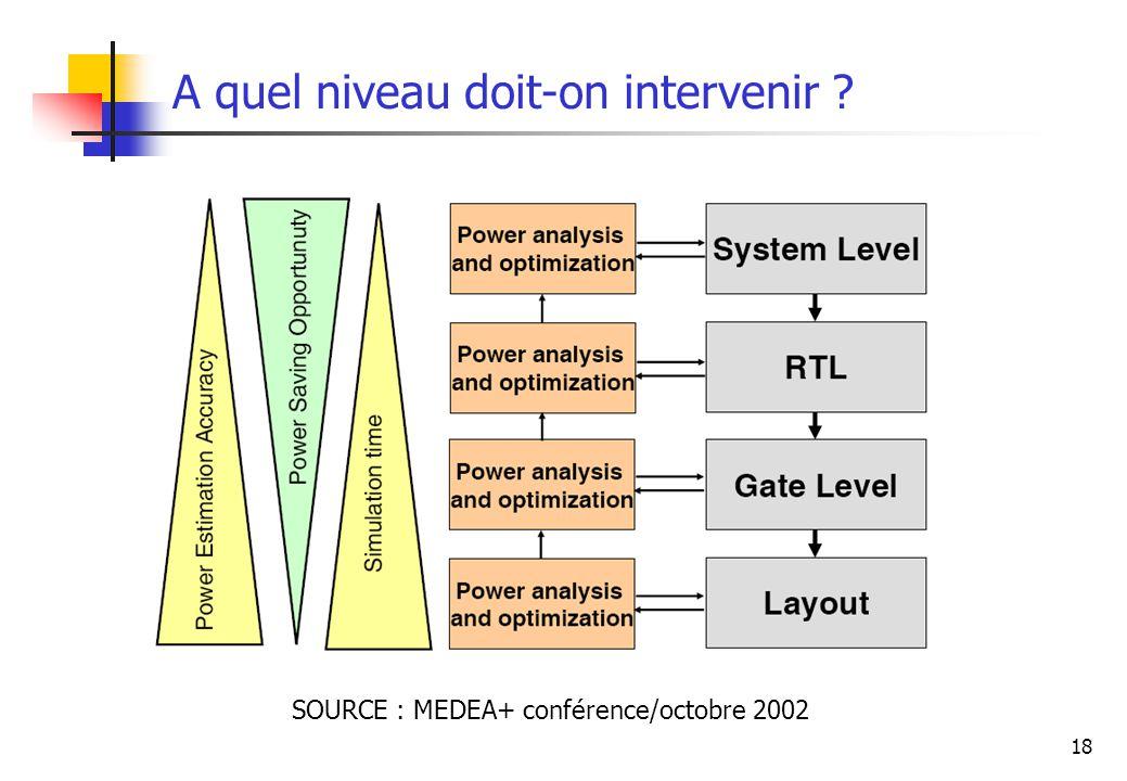 18 A quel niveau doit-on intervenir ? SOURCE : MEDEA+ conférence/octobre 2002
