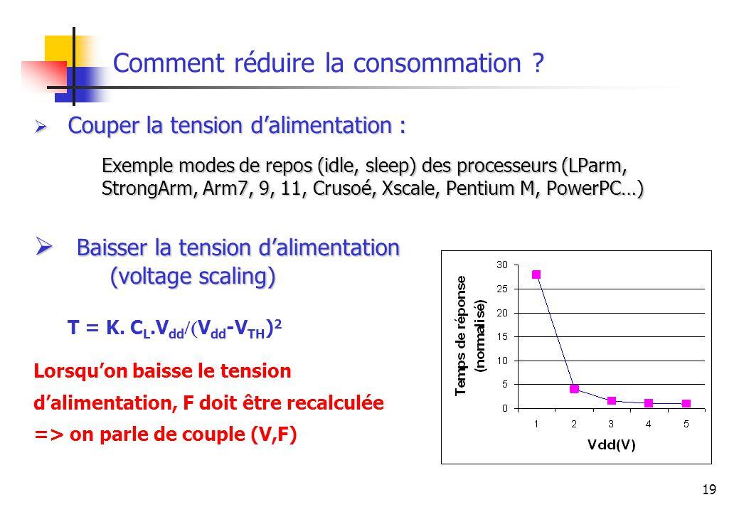 19 Comment réduire la consommation ? Couper la tension dalimentation : Couper la tension dalimentation : Exemple modes de repos (idle, sleep) des proc