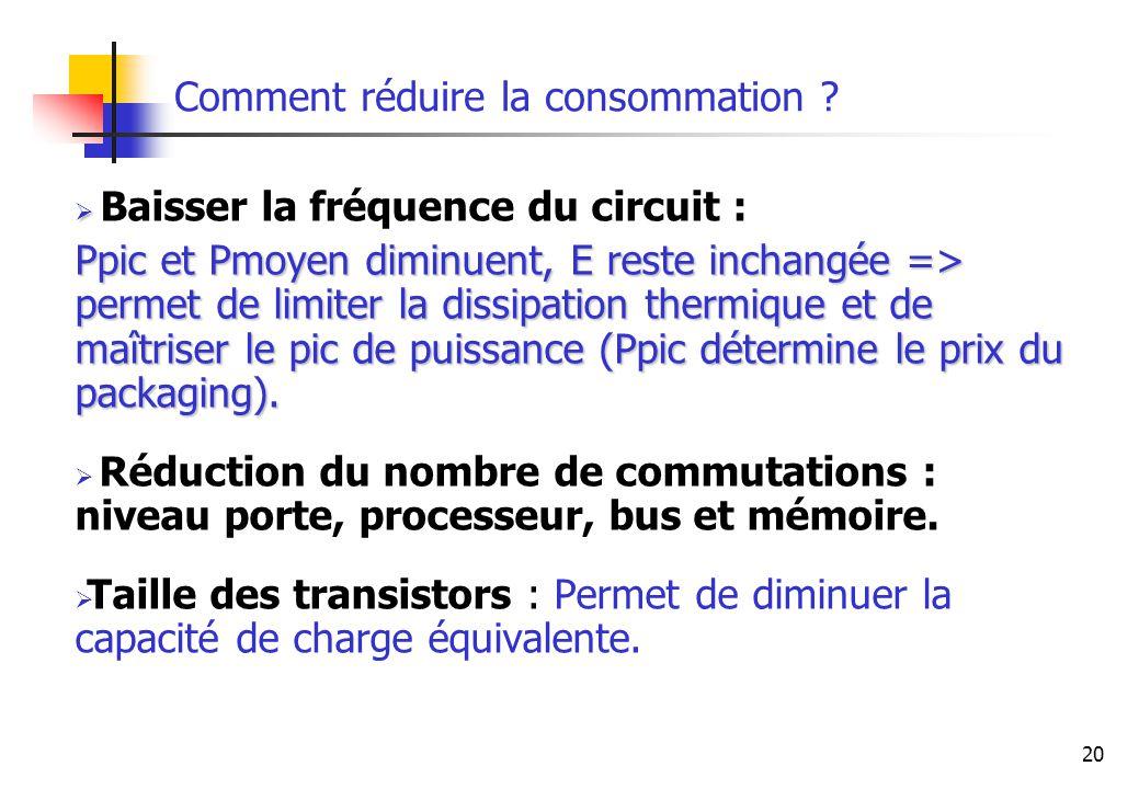 20 Comment réduire la consommation ? Baisser la fréquence du circuit : Ppic et Pmoyen diminuent, E reste inchangée => permet de limiter la dissipation