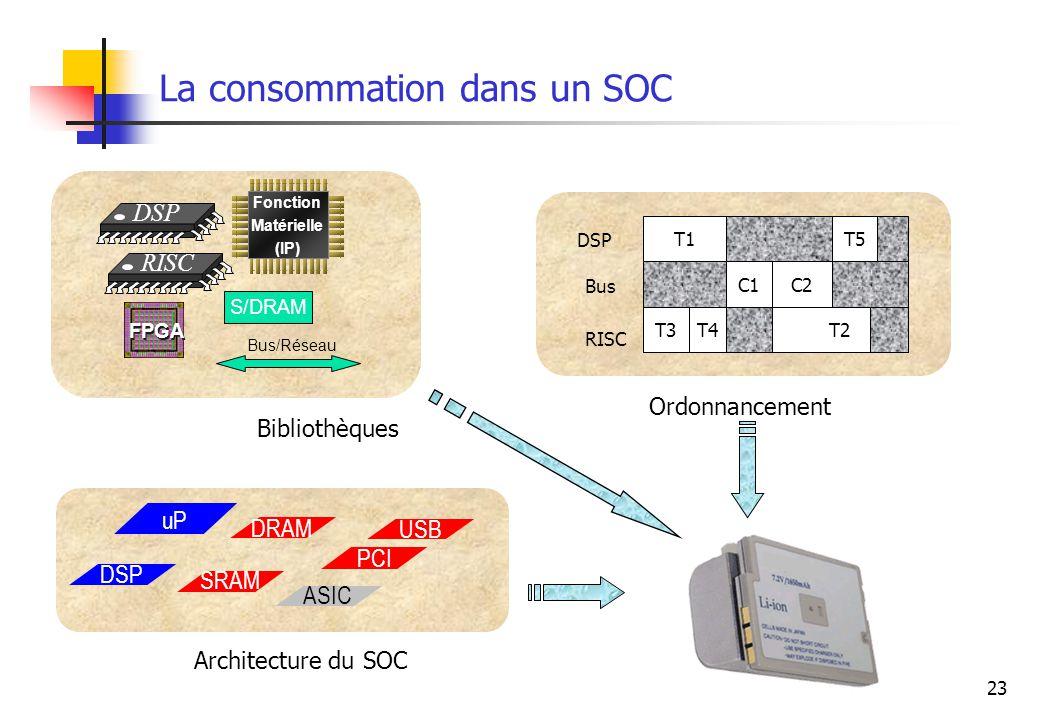 23 La consommation dans un SOC uP USB DSP ASIC PCI DRAM SRAM DSP RISC Fonction Matérielle (IP) FPGA S/DRAM Bus/Réseau Bibliothèques T1 C1C2 T5 T3T4T2