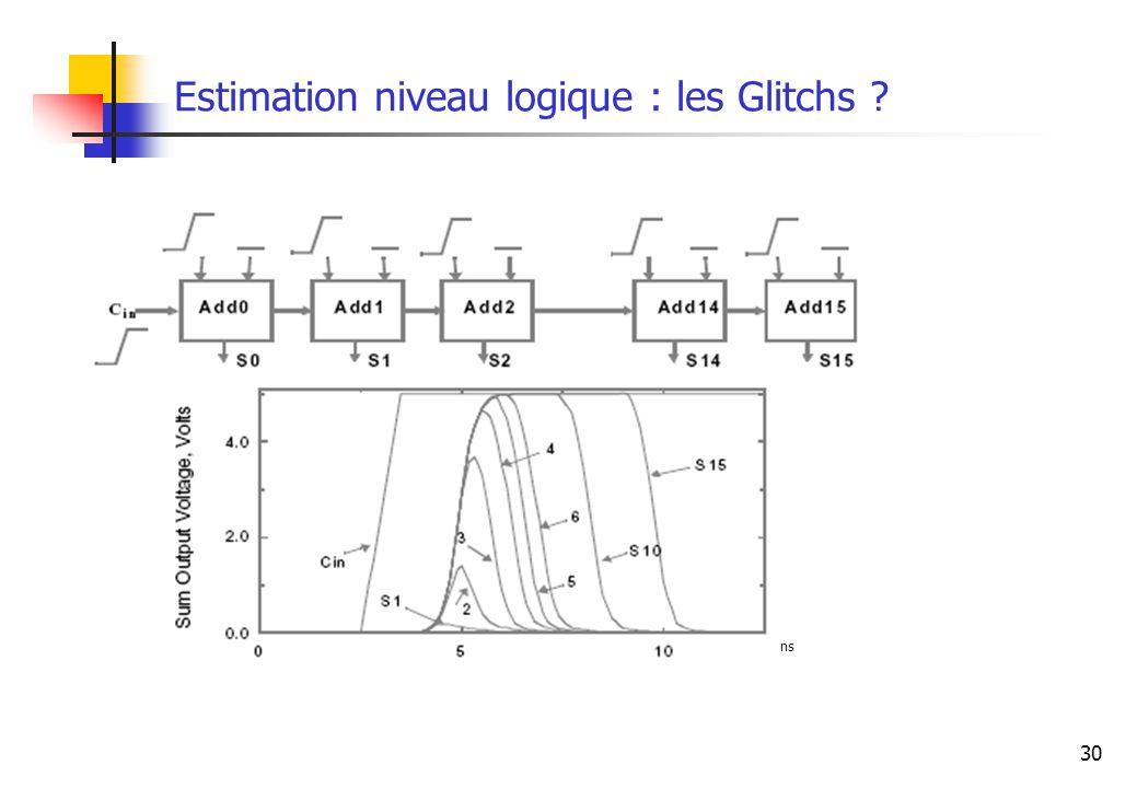 30 Estimation niveau logique : les Glitchs ? ns